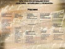 КУЛЬТУРНО-ПРОСВІТНИЦЬКИЙ ПРОЕКТ «ДОНЕЧЧИНА – БАТЬКІВЩИНА С.С.ПРОКОФ'ЄВА» Учас...
