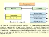 Схема видів еталонів За точністю відтворення розмірів одиниць і за службовим ...