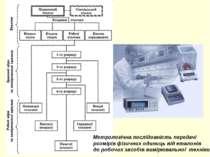 Метрологічна послідовність передачі розмірів фізичних одиниць від еталонів до...