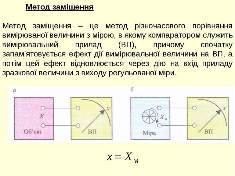 Метод заміщення Метод заміщення – це метод різночасового порівняння вимірюван...