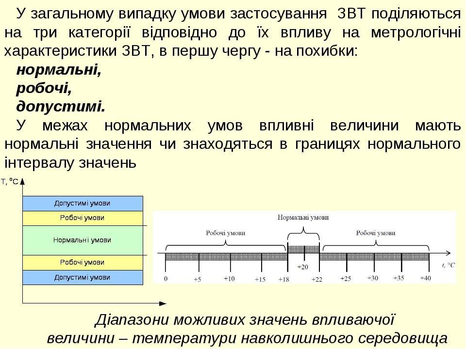 У загальному випадку умови застосування ЗВТ поділяються на три категорії відп...