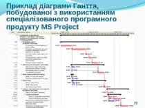 * Приклад діаграми Гантта, побудованої з використанням спеціалізованого прогр...