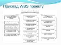 Приклад WBS проекту