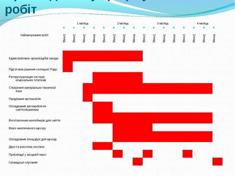 Приклад плану-графіку виконання робіт Найменування робіт 1 місяць 2 місяць 3 ...