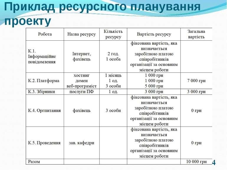 * Приклад ресурсного планування проекту