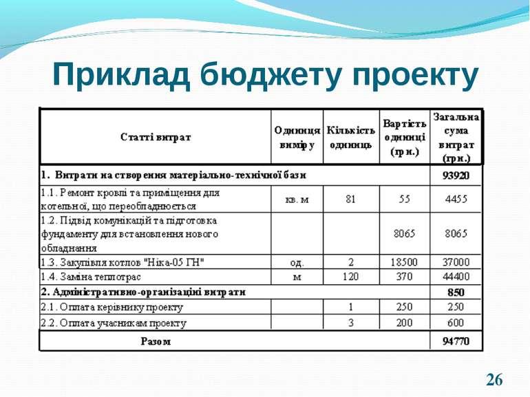 * Приклад бюджету проекту