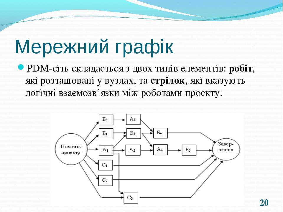 Мережний графік PDM-сіть складається з двох типів елементів: робіт, які розта...