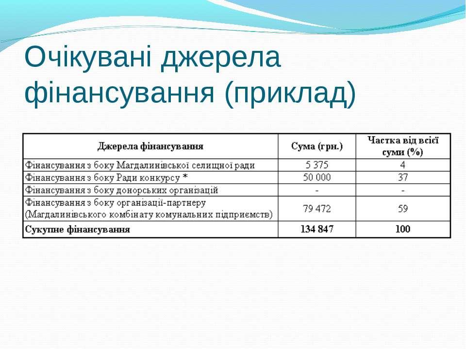 Очікувані джерела фінансування (приклад)