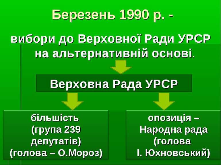 Березень 1990 р. - вибори до Верховної Ради УРСР на альтернативній основі. Ве...
