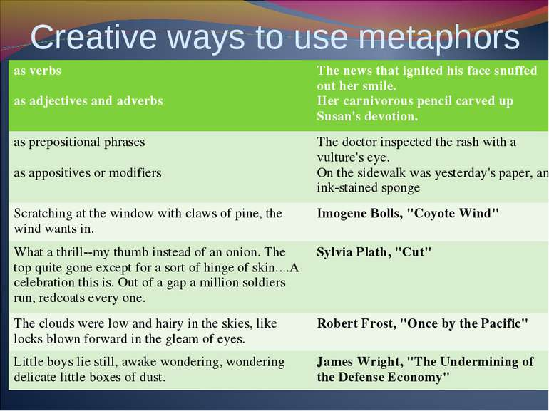 Creative ways to use metaphors as verbs as adjectives and adverbs The news th...