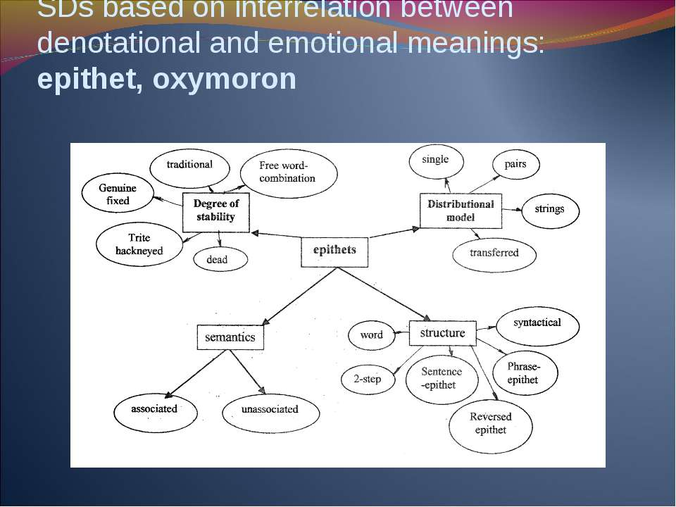 SDs based on interrelation between denotational and emotional meanings: epith...