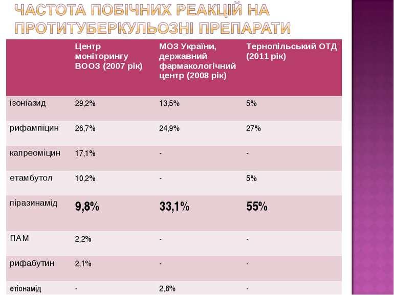 Центр моніторингу ВООЗ (2007 рік) МОЗ України, державний фармакологічний цент...