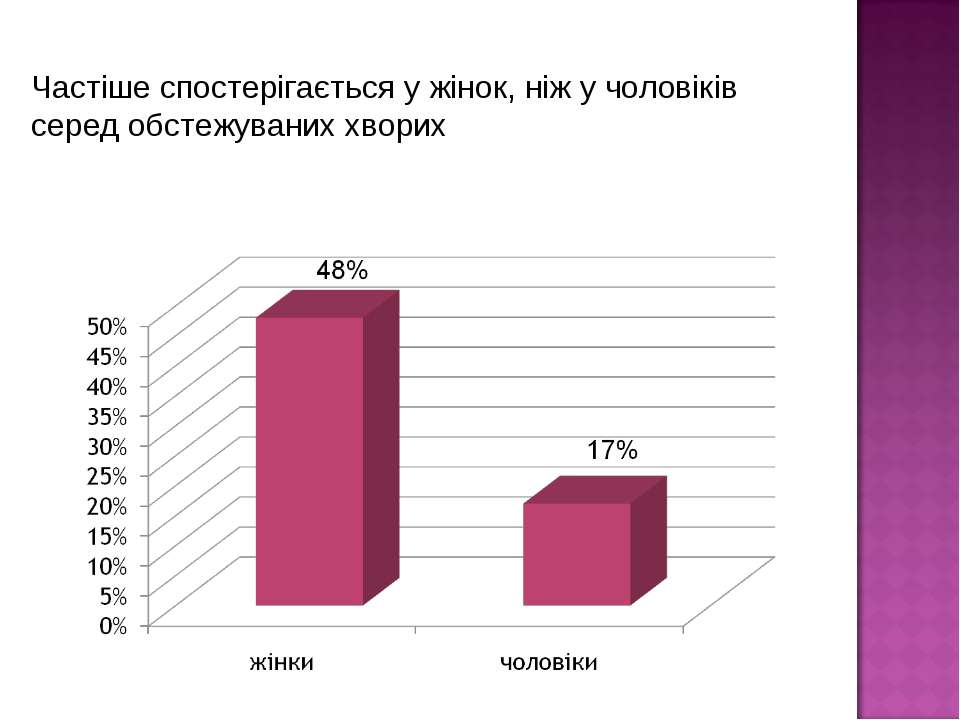 Частіше спостерігається у жінок, ніж у чоловіків серед обстежуваних хворих