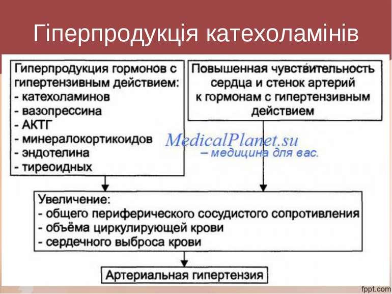 Гіперпродукція катехоламінів