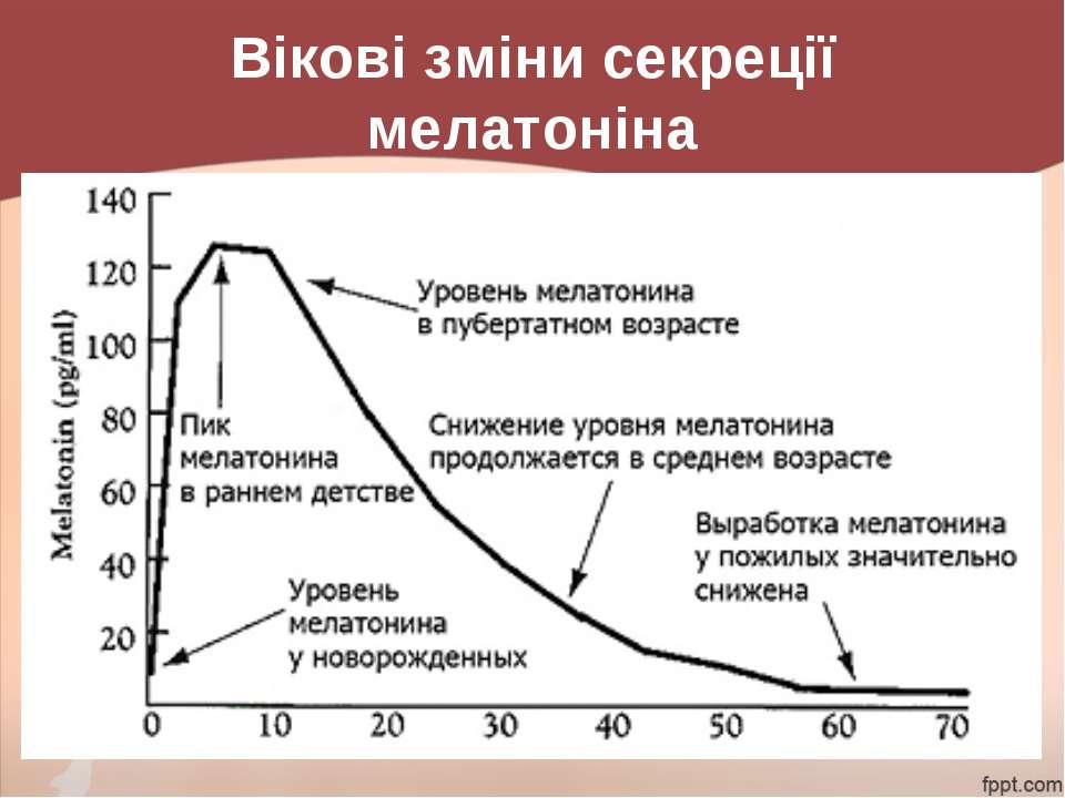 Вікові зміни секреції мелатоніна