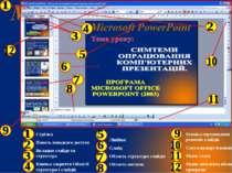 Стрічка Панель швидкого доступу Вкладки слайди та структура Кнопка закриття О...