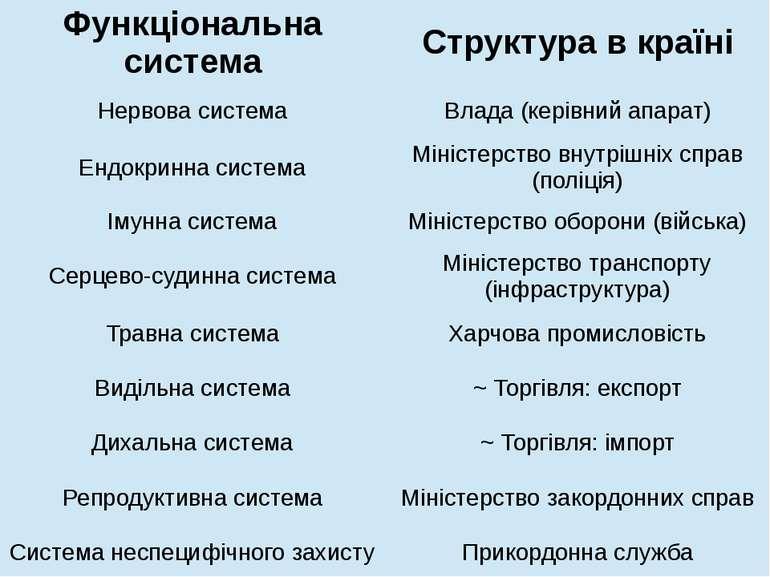 Функціональнасистема Структура в країні Нервова система Влада (керівнийапарат...
