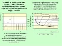 Залежність жироутримуючої здатності текстурованого квасолевого борошна (умови...