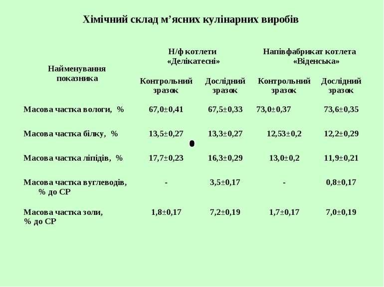 Хімічний склад м'ясних кулінарних виробів Найменування показника Н/ф котлети ...