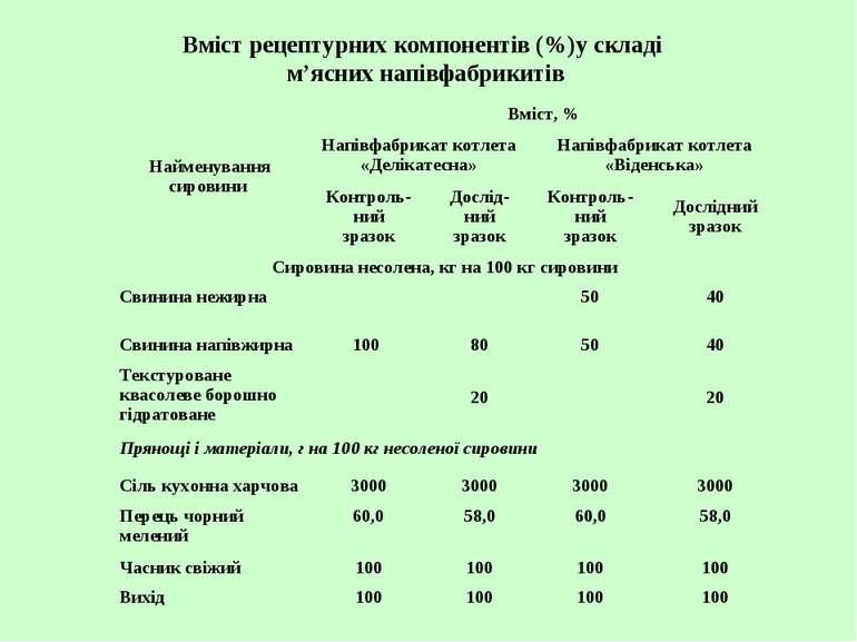 Вміст рецептурних компонентів (%)у складі м'ясних напівфабрикитів Найменуванн...