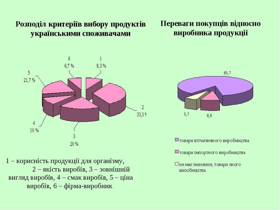 Розподіл критеріїв вибору продуктів українськими споживачами 1 – корисність п...