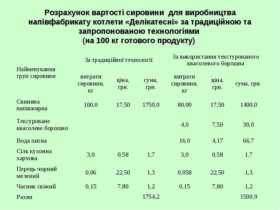 Розрахунок вартості сировини для виробництва напівфабрикату котлети «Делікате...