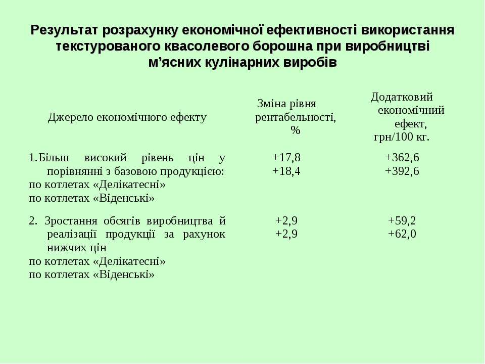 Результат розрахунку економічної ефективності використання текстурованого ква...