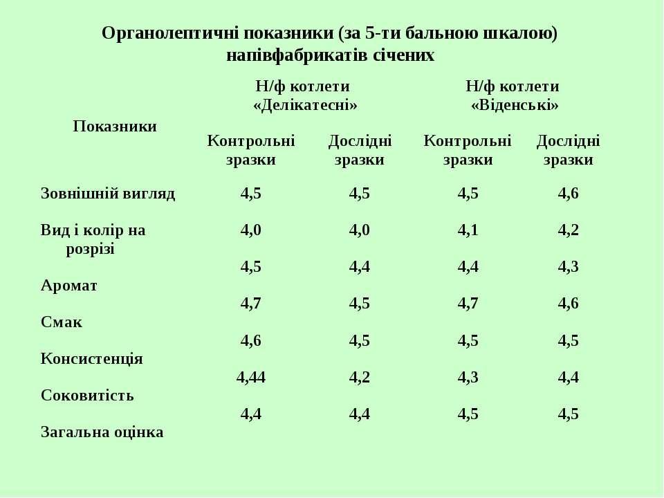 Органолептичні показники (за 5-ти бальною шкалою) напівфабрикатів січених Пок...