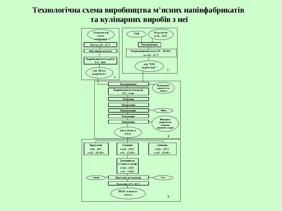 Технологічна схема виробництва м'ясних напівфабрикатів та кулінарних виробів ...