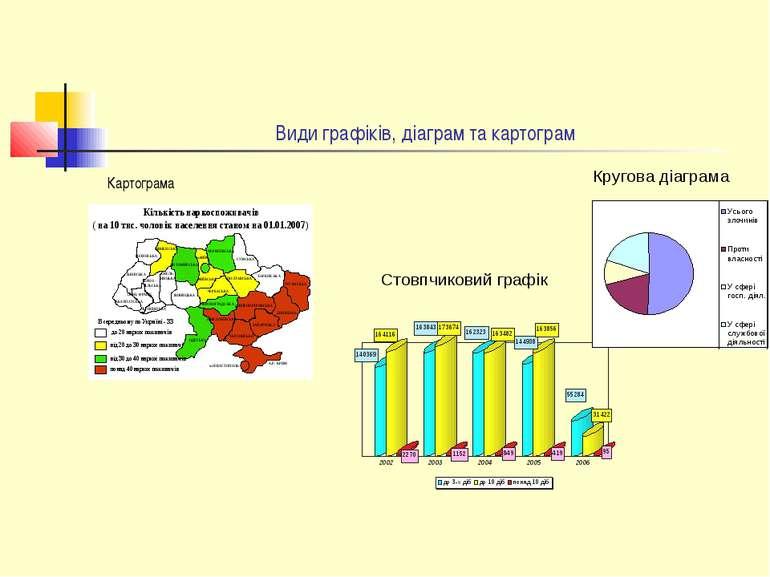 Види графіків, діаграм та картограм Картограма Кругова діаграма Стовпчиковий ...