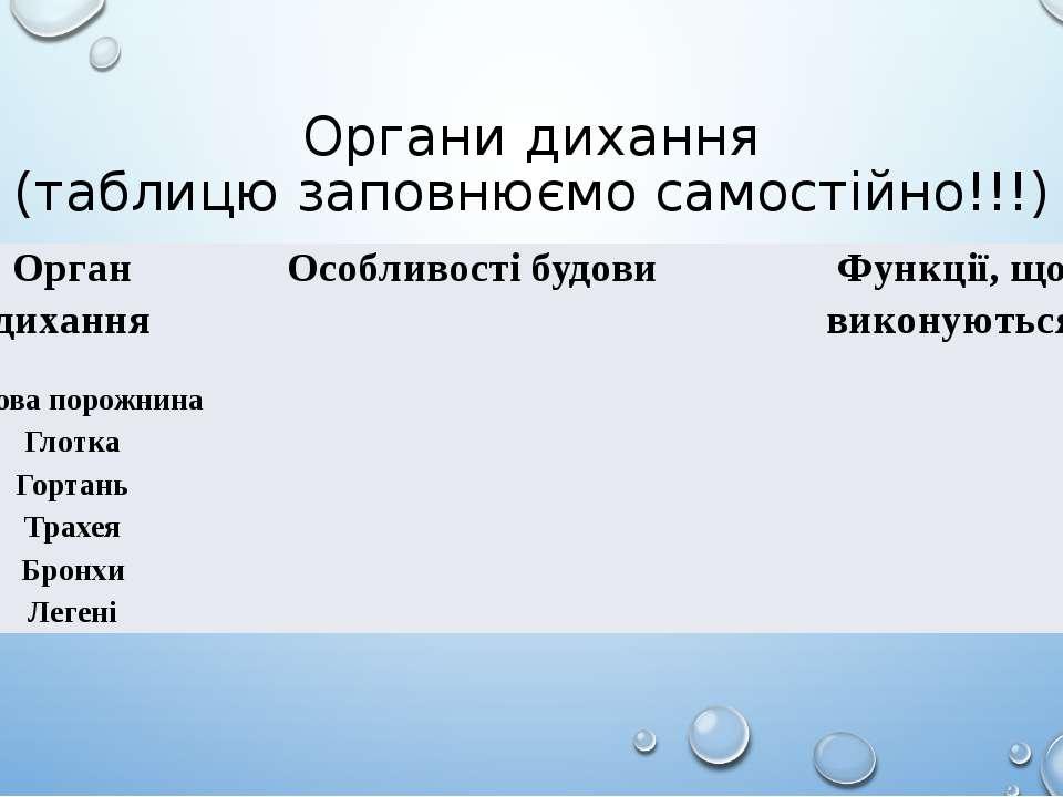 Органи дихання (таблицю заповнюємо самостійно!!!) Орган дихання Особливості б...