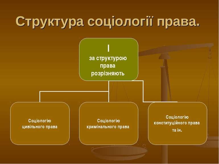 Структура соціології права.