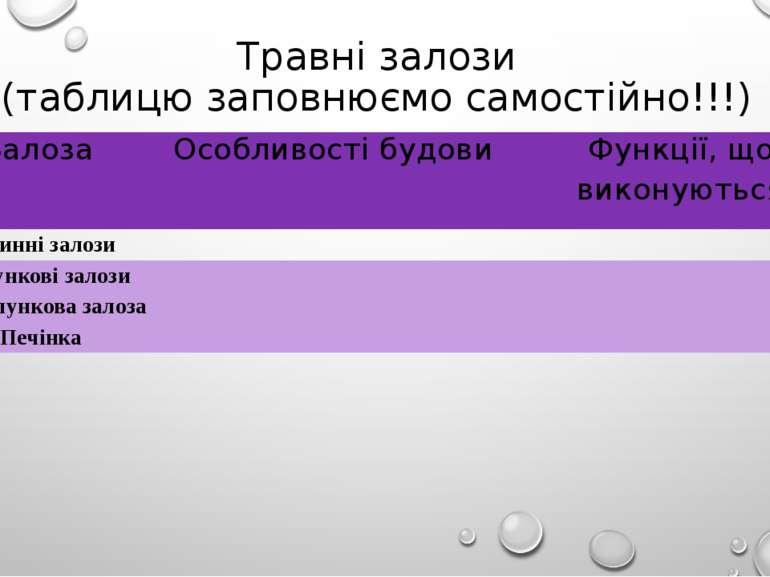 Травні залози (таблицю заповнюємо самостійно!!!) Залоза Особливості будови Фу...