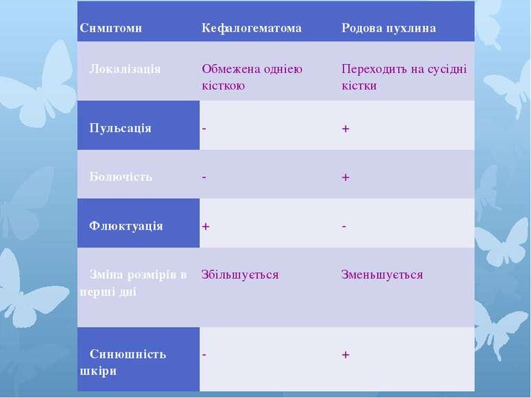 Симптоми Кефалогематома Родова пухлина Локалізація Обмежена одніею кісткою...