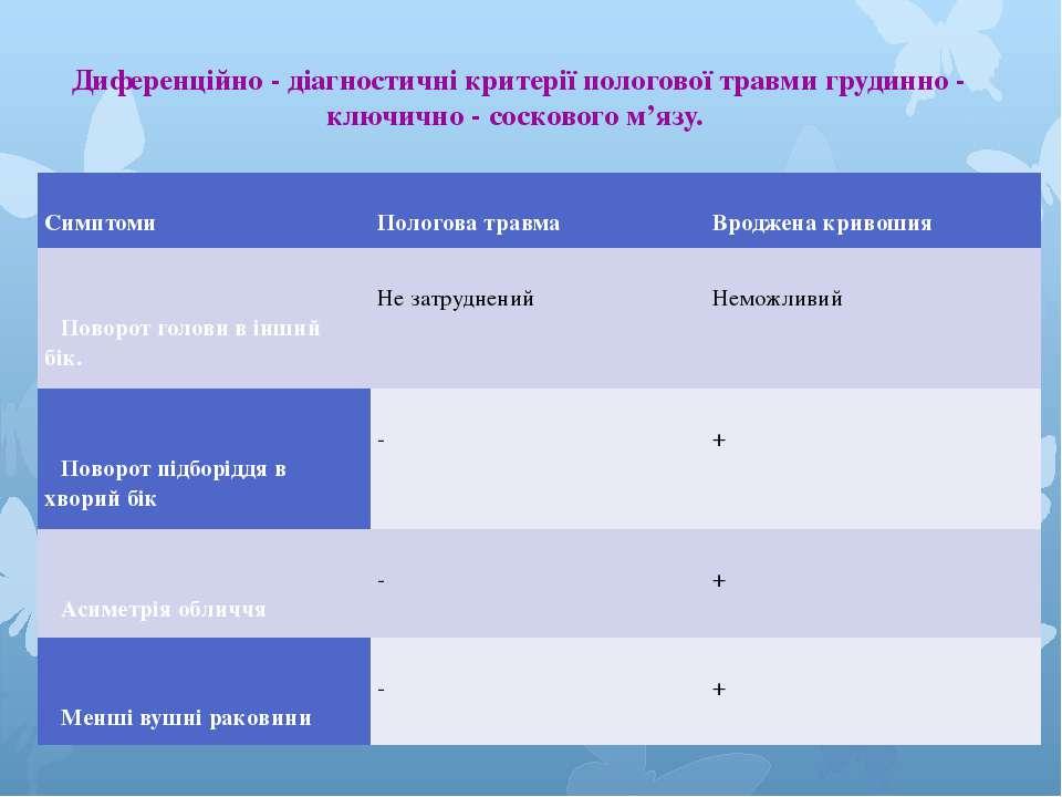 Диференційно - діагностичні критерії пологової травми грудинно - ключично - с...