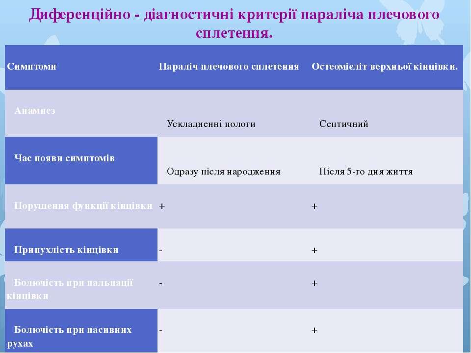Диференційно - діагностичні критерії параліча плечового сплетення. Симптоми П...