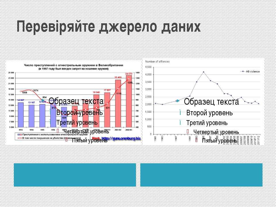 Перевіряйте джерело даних
