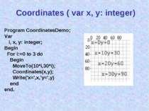 Coordinates ( var x, y: integer) Program CoordinatesDemo; Var i, x, y: intege...