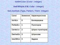 SetBKColor (Color : integer) SetFillStyle (Fill, Color : integer) SetLineStyl...