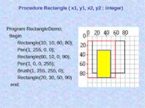 Procedure Rectangle ( x1, y1, x2, y2 : integer) Program RectangleDemo; Begin ...