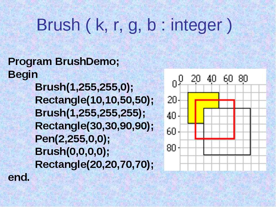 Brush ( k, r, g, b : integer ) Program BrushDemo; Begin Brush(1,255,255,0); R...