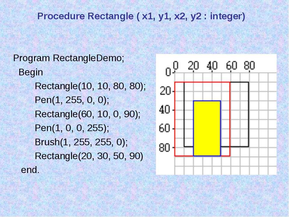 Procedure Rectangle ( x1, y1, x2, y2 : integer) Program RectangleDemo; Begin ...