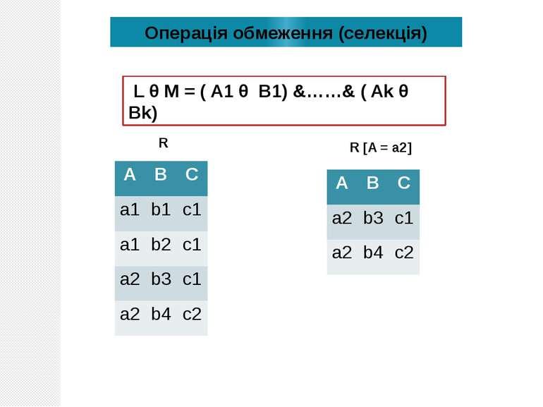 Операція обмеження (селекція) L θ M = ( A1 θ B1) &……& ( Ak θ Bk) R R [A = a2]...