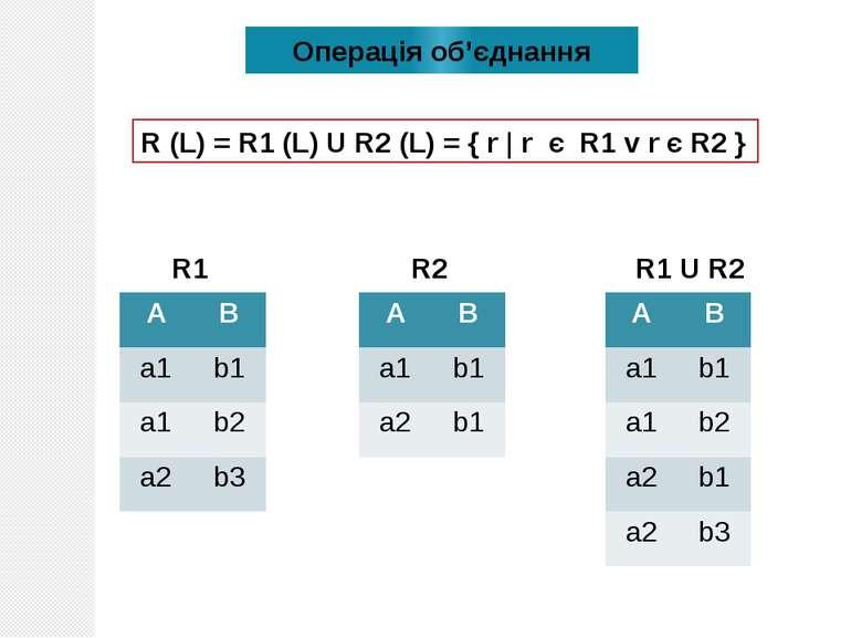 Операція oб'єднання R (L) = R1 (L) U R2 (L) = { r | r є R1 v r є R2 } R1 R2 R...