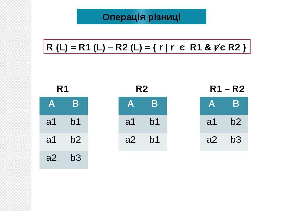 Операція різниці R (L) = R1 (L) – R2 (L) = { r | r є R1 & r є R2 } R1 R2 R1 –...