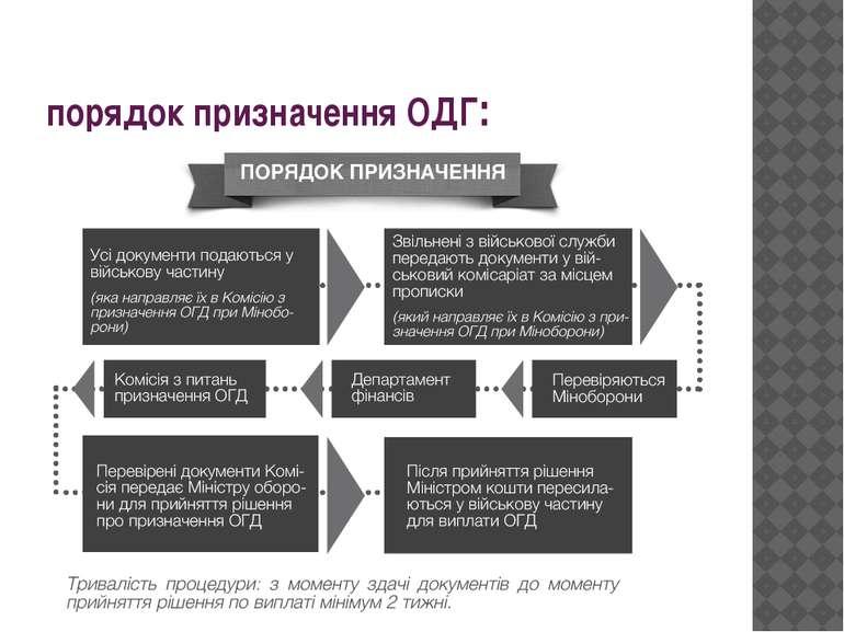 порядок призначення ОДГ: