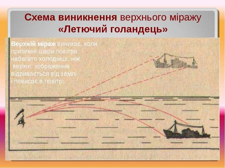 Схема виникнення верхнього міражу «Летючий голандець» Верхнійміражвиникає,...