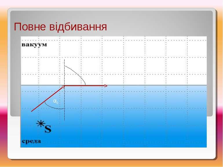 Повне відбивання α0 βmax βmax = 900