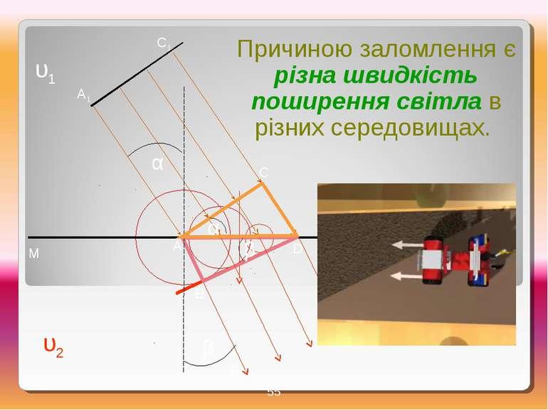 А А1 В В1 С С1 D N M D1 υ1 υ2 α β α β * Причиною заломлення є різна швидкість...