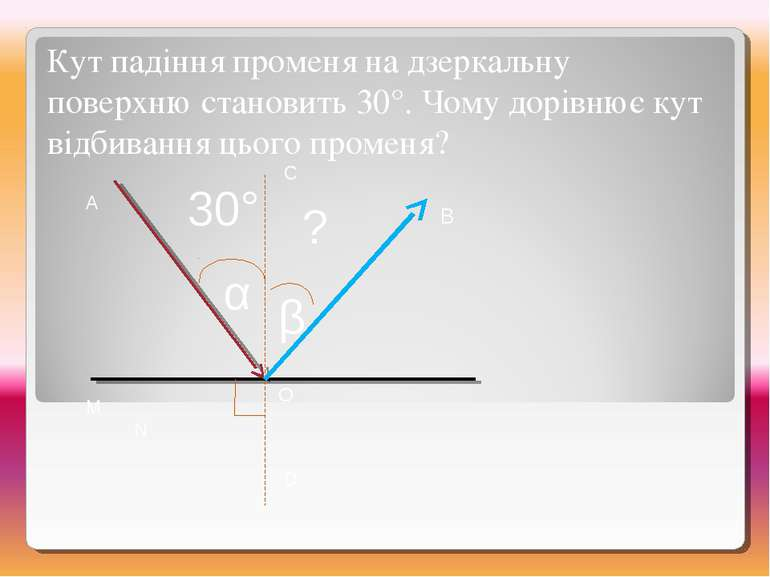M N A C D O α β В 30° ? Кут падіння променя на дзеркальну поверхню становить ...